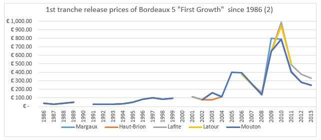 Ist growth release prices chart